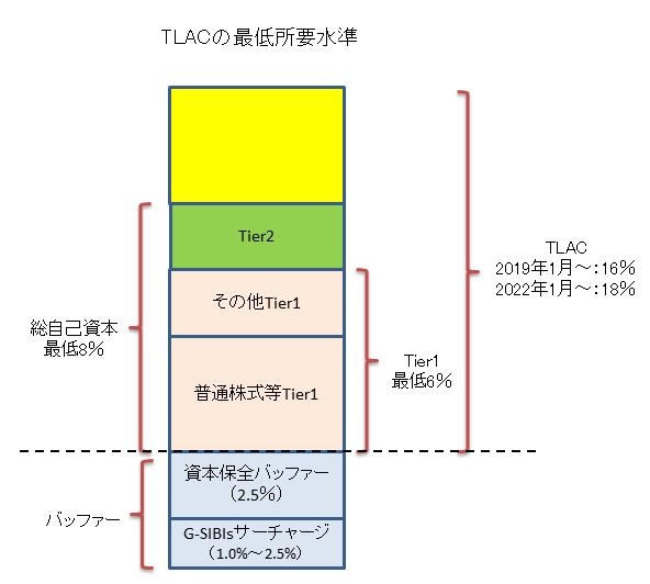 TLAC最低所要水準イメージ図