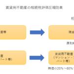 賃貸用不動産 相続対策