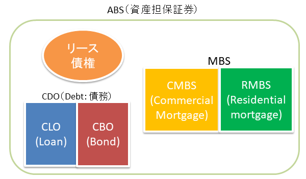 ABSの中にあるCMBS