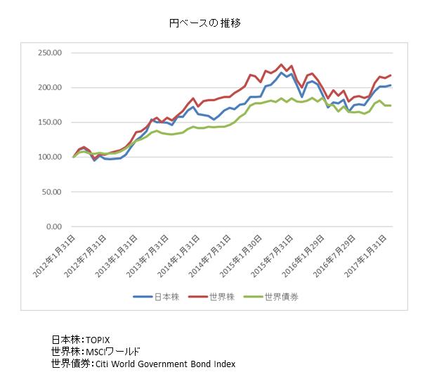 分散投資円