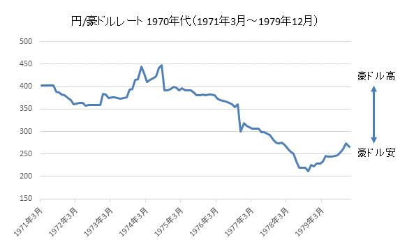 円/豪ドル1970年代