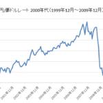 円/豪ドルチャート2000年代