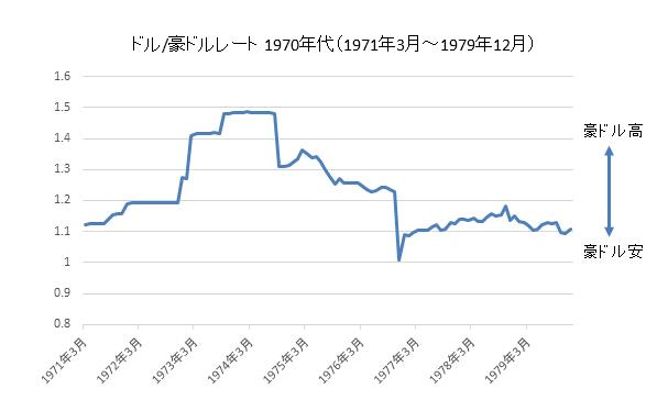 ドル/豪ドル1970年代