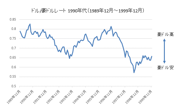 ドル/豪ドルチャート1990年代