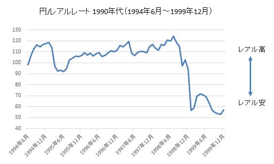 円/レアルチャート1990年代
