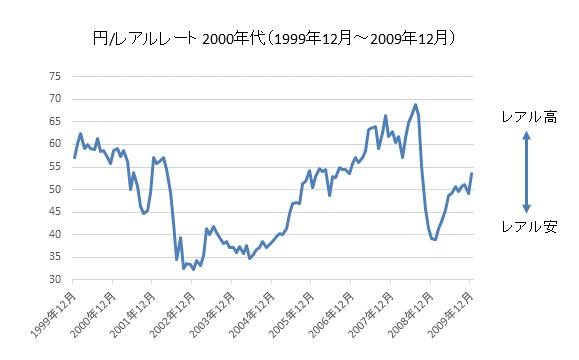 円/レアルチャート2000年代