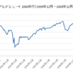 レアル/ドルチャート2000年代