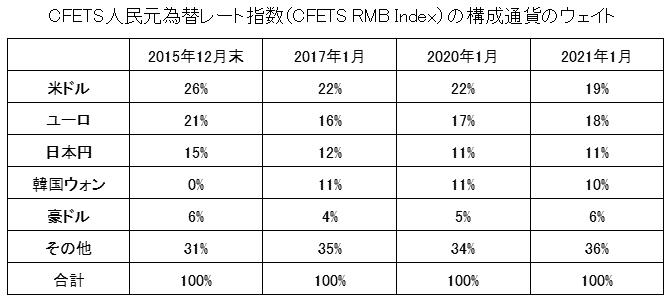 CFETS人民元為替レート指数(CFETS RMB Index)の構成通貨のウェイト
