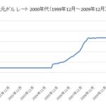人民元/ドルチャート2000年代