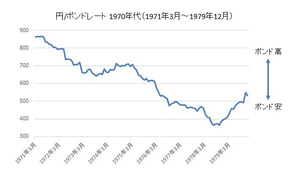 ポンド円1970年代