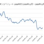 メキシコペソチャート対円2000年代