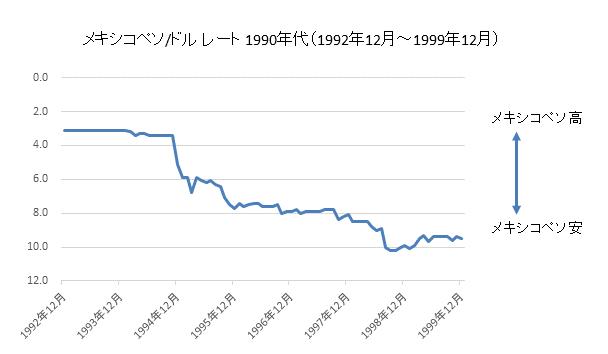 メキシコペソチャート対ドル1990年代