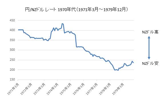 円/NZドルチャート1970年代