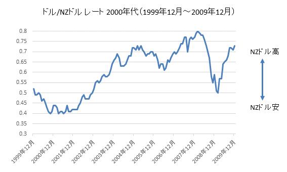 ドル/NZドルチャート2000年代