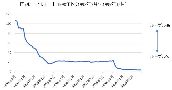 円/ロシアルーブルチャート1990年代