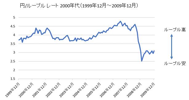 円/ロシアルーブルチャート2000年代
