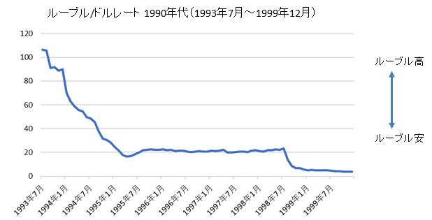 ロシアルーブル/ドルチャート1990年代