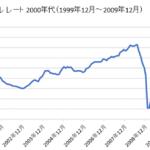 ロシアルーブル/ドルチャート2000年代