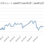 トルコリラ/ドルチャート2000年代