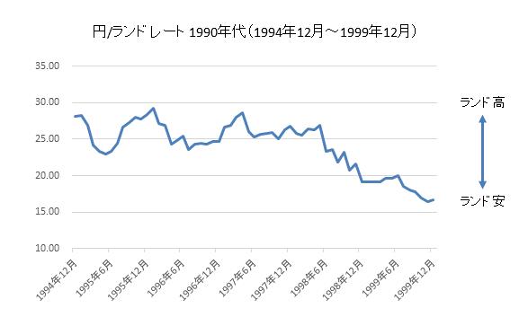 円/ランドチャート1990年代