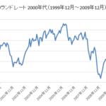 円/ランドチャート2000年代