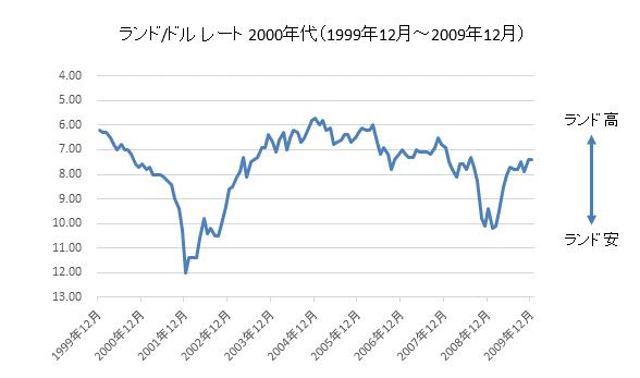 ランド/ドルチャート2000年代
