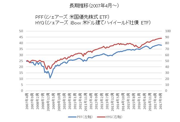 PFF HYG比較チャート