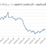 円/カナダドルチャート1980年代