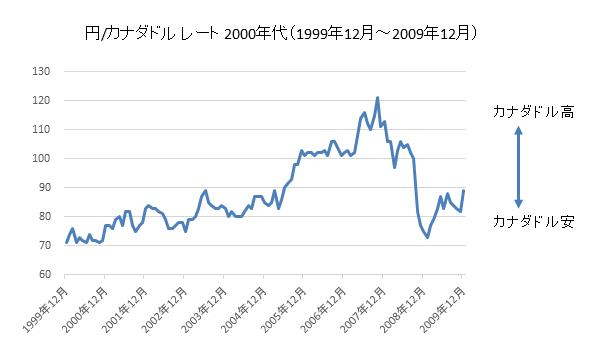 円/カナダドルチャート2000年代
