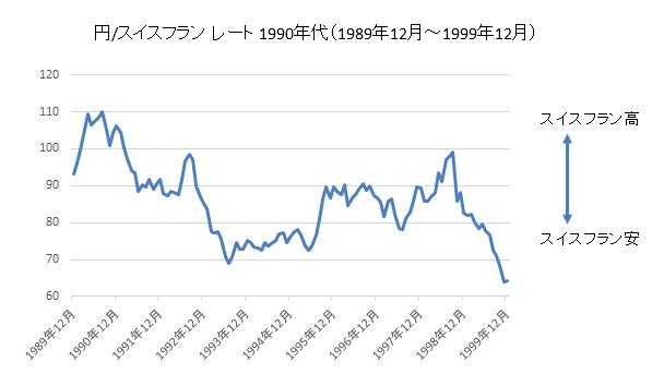 円/スイスフランチャート1990年代
