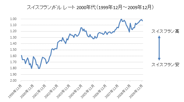 スイスフラン/ドルチャート2000年代