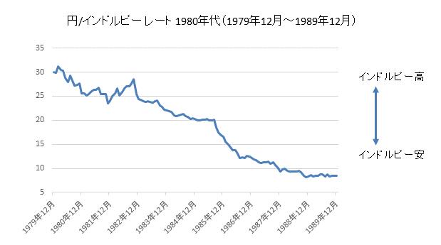 円/インドルピーチャート1980年代