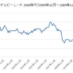 円/インドルピーチャート2000年代