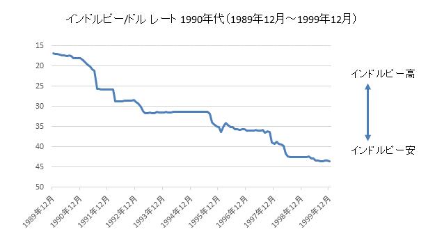 インドルピー/ドルチャート1990年代