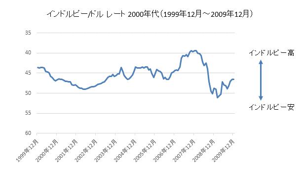 インドルピー/ドルチャート2000年代