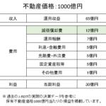 J-REITの損益計算書