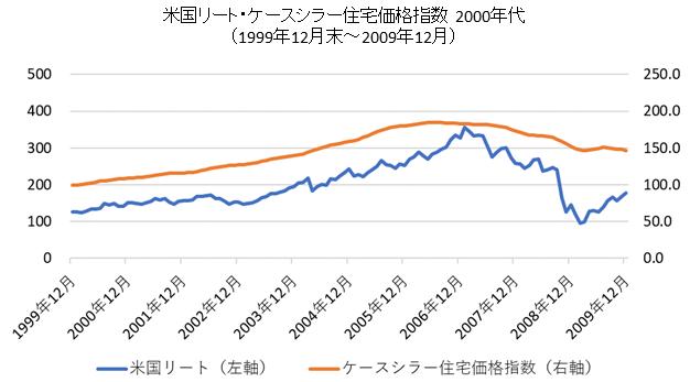 米国リート・ケースシラー住宅価格指数チャート2000年代