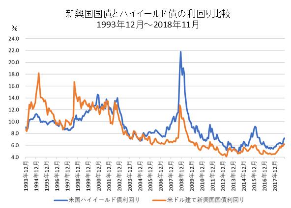 新興国国債とハイイールド債利回り比較