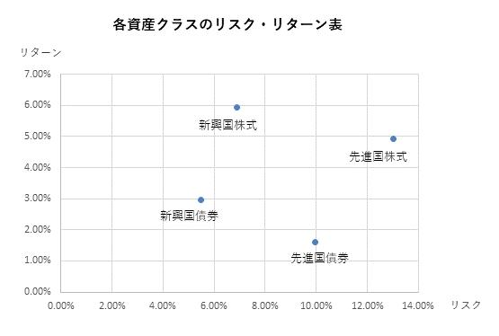 リスクリターン表