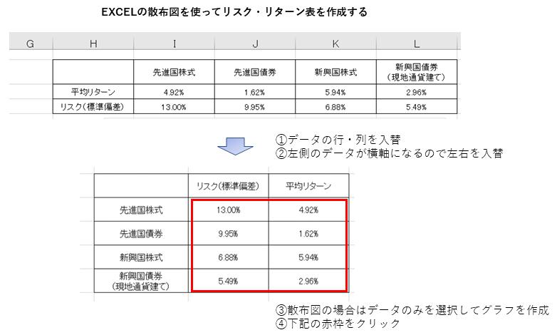 リスク・リターン表をEXCELの散布図で作成