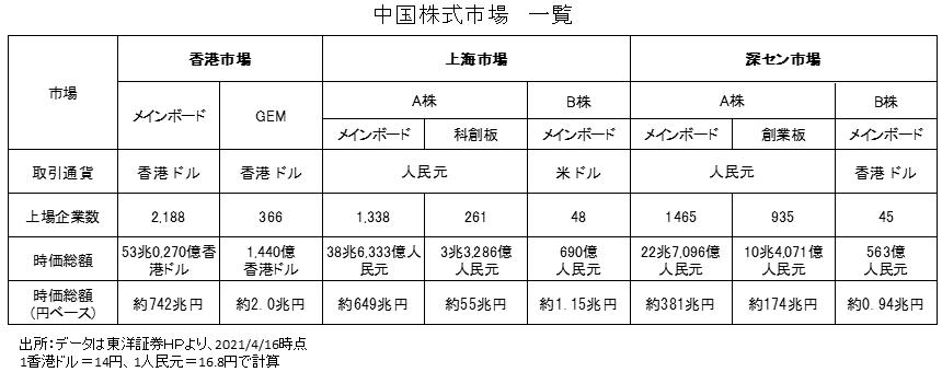 中国株式市場の概要一覧(本土・香港市場)