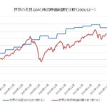 世界の名目GDPと株式時価総額比較