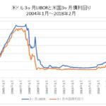 米国3ヶ月LIBORと国債利回りチャート