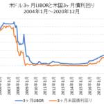 米ドル3ヶ月LIBORと米国3ヶ月国債利回りの比較チャート
