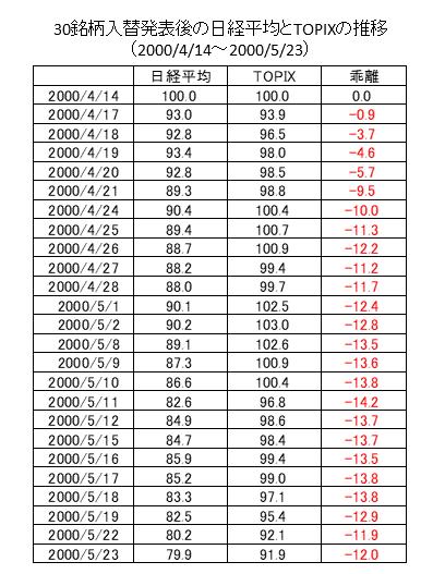 日経平均銘柄入替の影響②