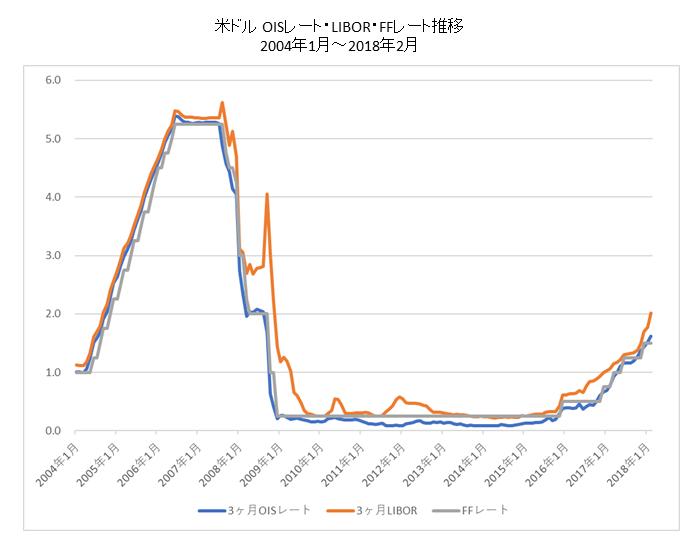 米国OIS・LIBOR・FFレートチャート