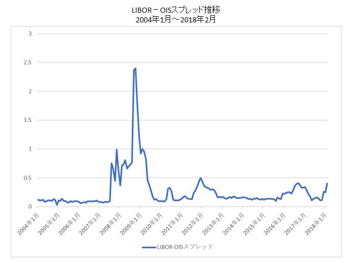 LIBOR-OISスプレッド推移