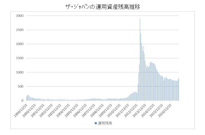 ザジャパンの運用資産残高推移