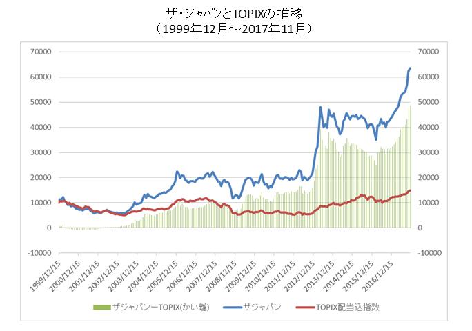 ザジャパンとTOPIXの長期推移
