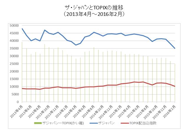 ザジャパンとTOPIXの短期推移